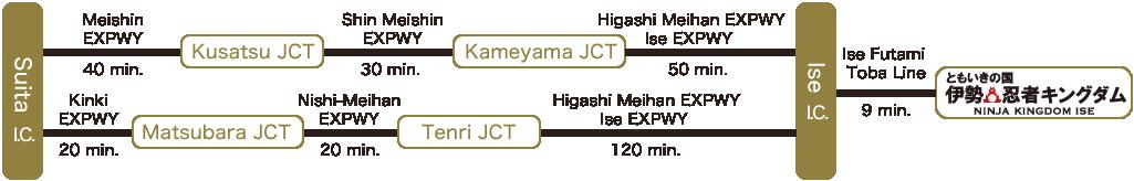 Suita I.C./Meishin Expressway Approx. 40 min./Kusatsu JCT/Shin Meishin Expressway Approx. 30 min./Kameyama JCT/Higashi Meihan Expressway and Ise Expressway Approx. 50 min./Kinki Expressway Approx. 20 min./Matsubara JCT/Nishi-Meihan Expressway Approx. 20 min./Tenri JCT/Meihan National Highway and Ise Expressway Approx. 120 min.