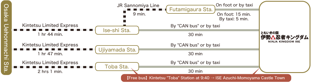 Osaka-Uehommachi Station/Kintetsu Limited Express/1 hr 44 min./Ise-shi Station/JR Sangu Line/Approx. 9 min./Futaminoura Station/On foot or by taxi /On foot: Approx. 15 min./By taxi: Approx. 5 min./By CAN bus or by taxi Approx. 30 min./Kintetsu Limited Express 1 hr 47min./Ujiyamada Station/By CAN bus or by taxi Approx. 30 min./Kintetsu Limited Express 2 hrs 1 min./Toba Station/By CAN bus or by taxi Approx. 30 min./Operating free bus: Depart from Kintetsu Toba Station at 9:40 → Ninja Kingdom Ise