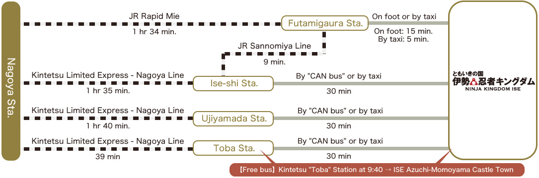 Nagoya Station/JR Rapid Mie/1 hr 34 min./Futaminoura Station/On foot or by taxi/On foot: Approx. 15 min./By taxi: Approx. 5 min./JR Sangu Line/Approx. 9 min./Kintetsu Limited Express - Nagoya Line/1 hr 35 min./Ise-shi Station/By CAN bus or by taxi/Approx. 30 min./Kintetsu Limited Express - Nagoya Line/1 hr 40 min./Ujiyamada Station/By CAN bus or by taxi/Approx. 30 min./Kintetsu Limited Express - Nagoya Line/2 hrs 5 min./Toba Station/By CAN bus or by taxi/Approx. 30 min./Operating free bus: Depart from Kintetsu Toba Station at 9:40 → Ninja Kingdom Ise/